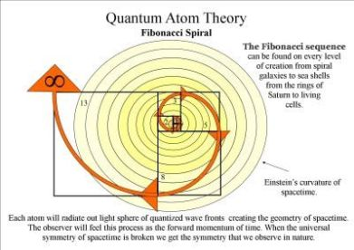 trajectory atom theory
