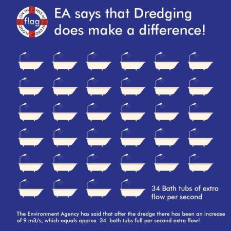 Dredging