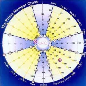 prime number cross