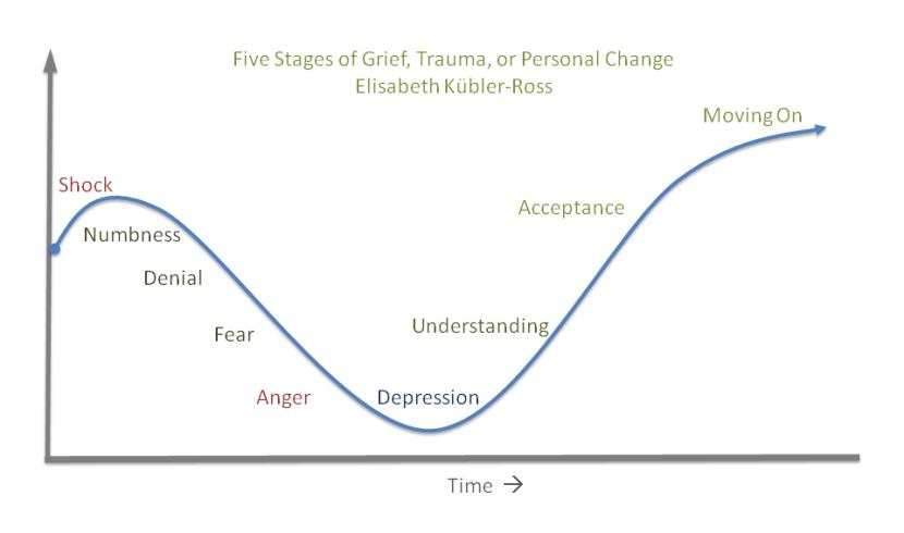 change-curve